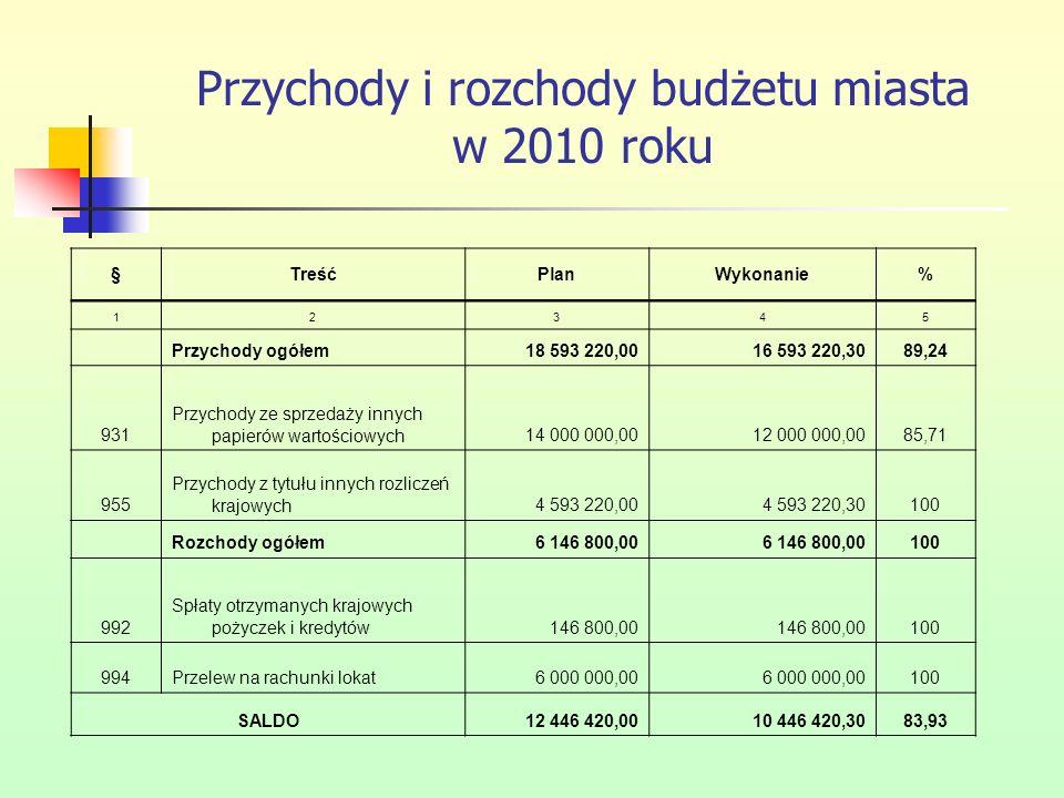 Przychody i rozchody budżetu miasta w 2010 roku