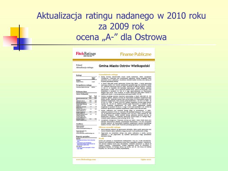 """Aktualizacja ratingu nadanego w 2010 roku za 2009 rok ocena """"A- dla Ostrowa"""