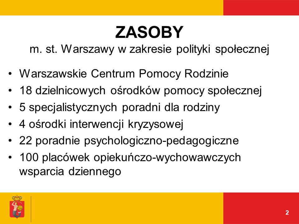 ZASOBY m. st. Warszawy w zakresie polityki społecznej