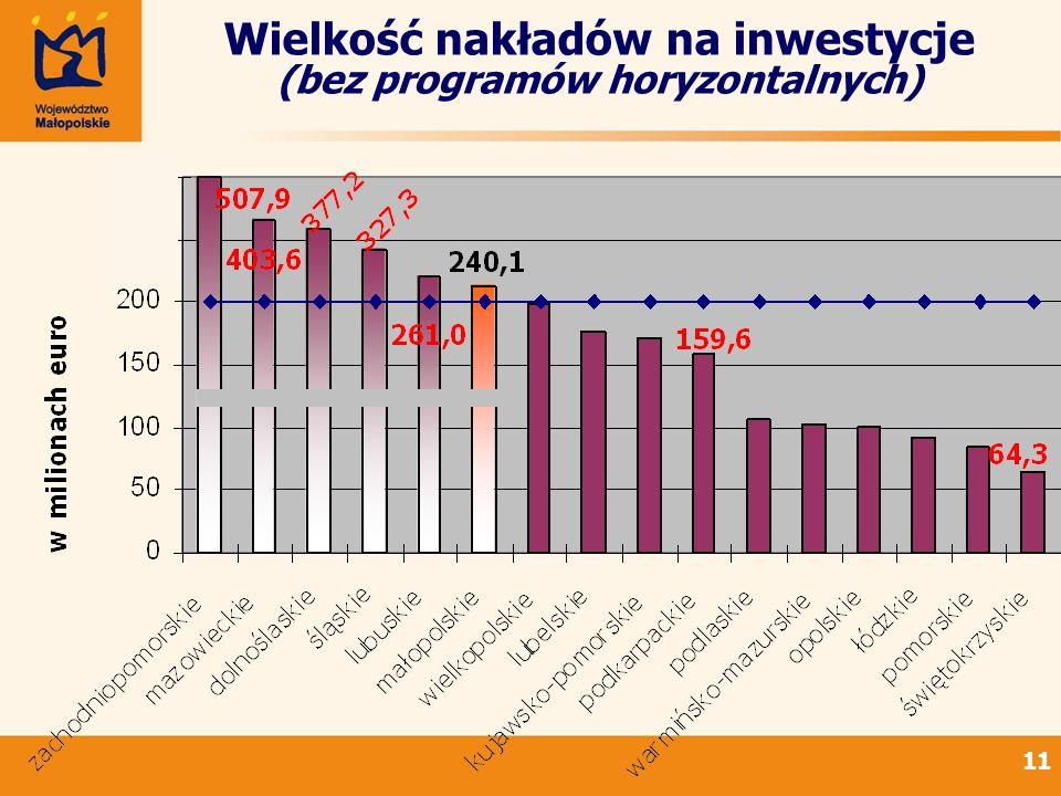 Wielkość nakładów na inwestycje (bez programów horyzontalnych)