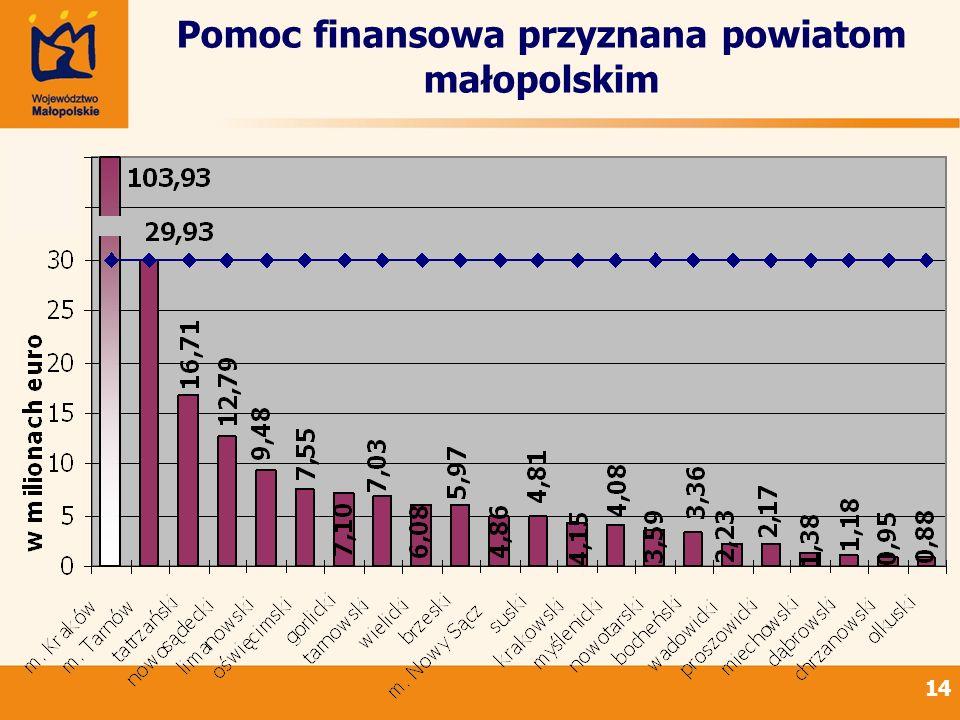 Pomoc finansowa przyznana powiatom małopolskim