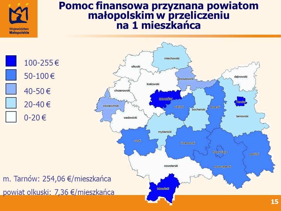 Pomoc finansowa przyznana powiatom małopolskim w przeliczeniu na 1 mieszkańca