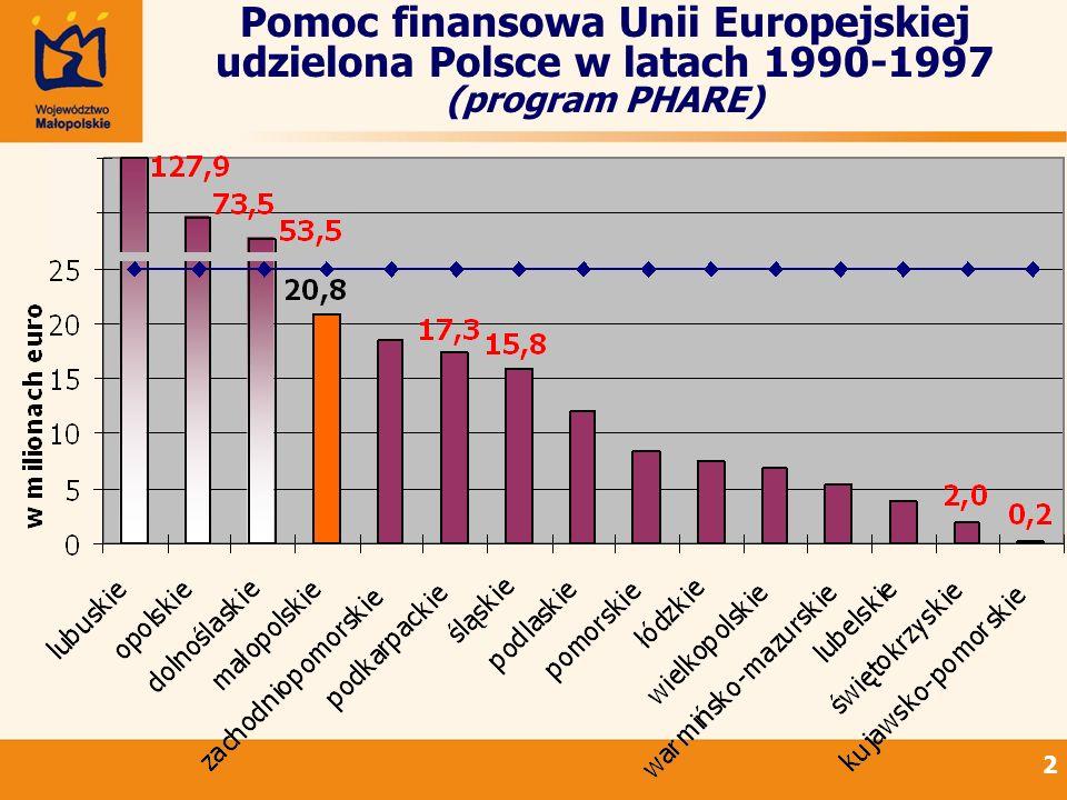 Pomoc finansowa Unii Europejskiej udzielona Polsce w latach 1990-1997 (program PHARE)