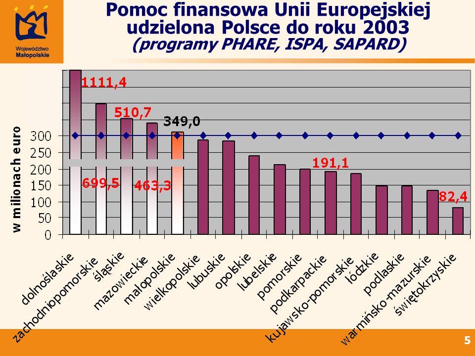 Pomoc finansowa Unii Europejskiej udzielona Polsce do roku 2003 (programy PHARE, ISPA, SAPARD)
