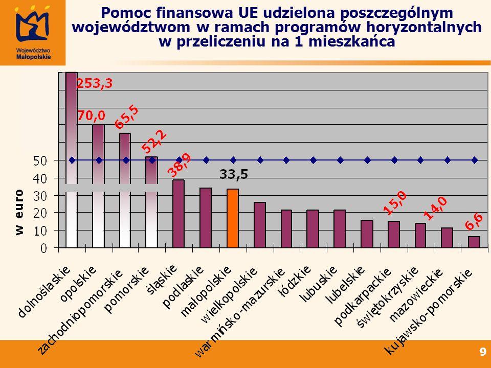 Pomoc finansowa UE udzielona poszczególnym województwom w ramach programów horyzontalnych w przeliczeniu na 1 mieszkańca