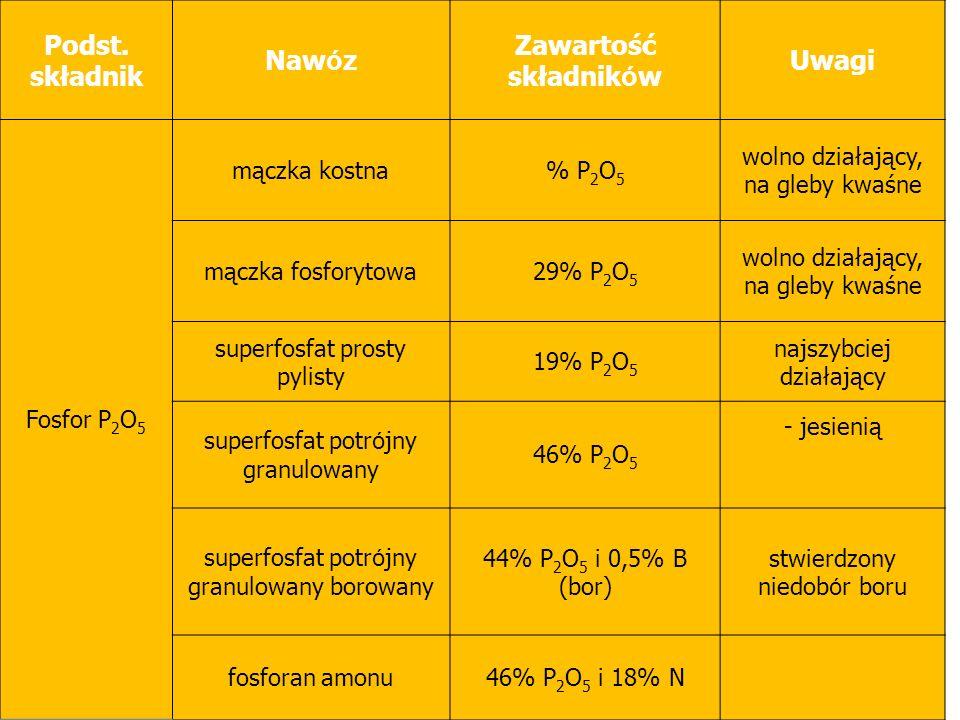 Podst. składnik Nawóz Zawartość składników Uwagi Fosfor P2O5