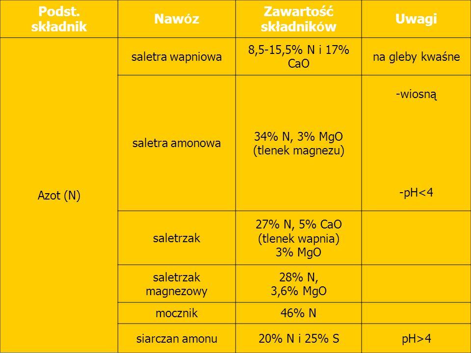 Podst. składnik Nawóz Zawartość składników Uwagi Azot (N)
