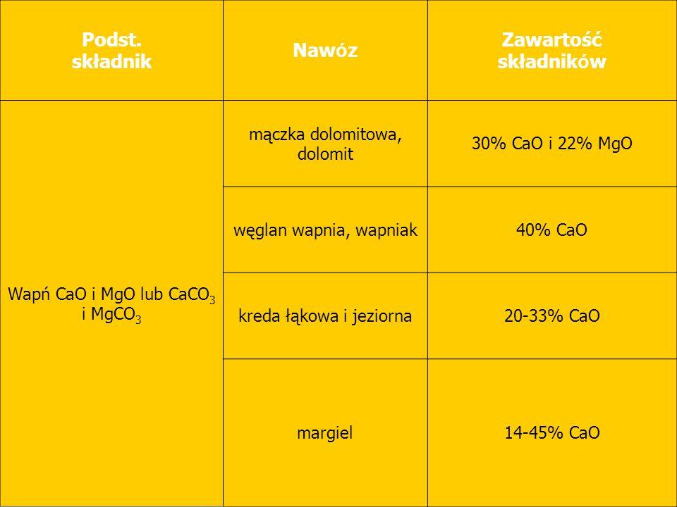 Podst. składnik Nawóz Zawartość składników