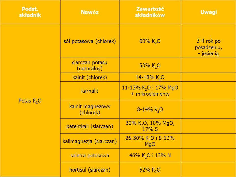 sól potasowa (chlorek) 60% K2O 3-4 rok po posadzeniu, - jesienią