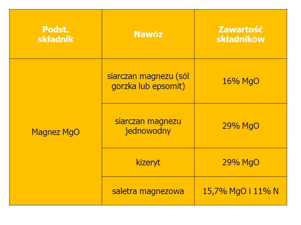 siarczan magnezu (sól gorzka lub epsomit) 16% MgO