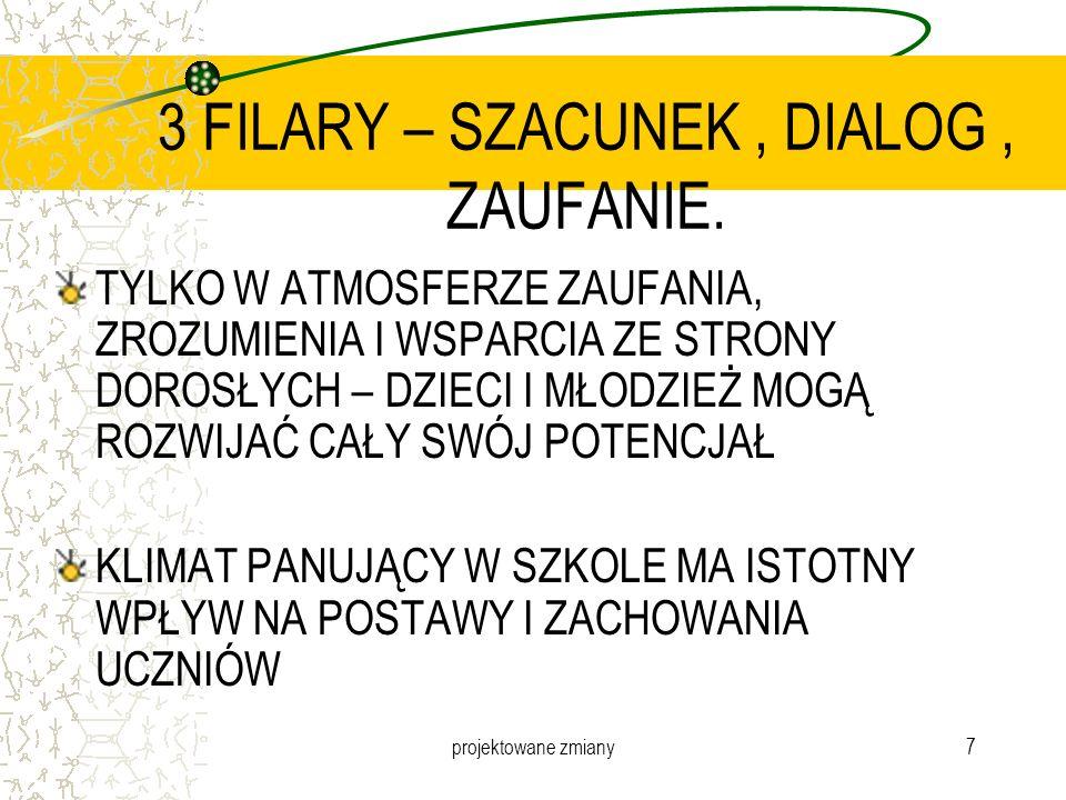 3 FILARY – SZACUNEK , DIALOG , ZAUFANIE.