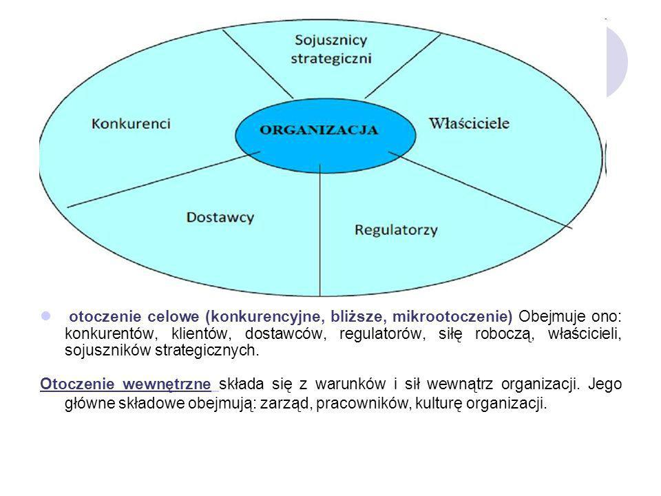 otoczenie celowe (konkurencyjne, bliższe, mikrootoczenie) Obejmuje ono: konkurentów, klientów, dostawców, regulatorów, siłę roboczą, właścicieli, sojuszników strategicznych.