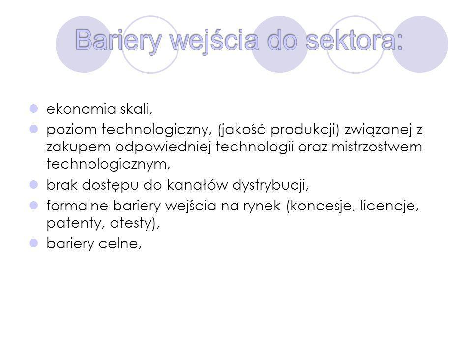 Bariery wejścia do sektora: