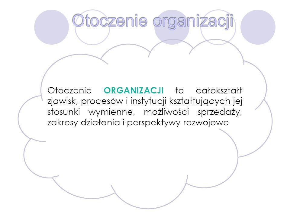 Otoczenie organizacji