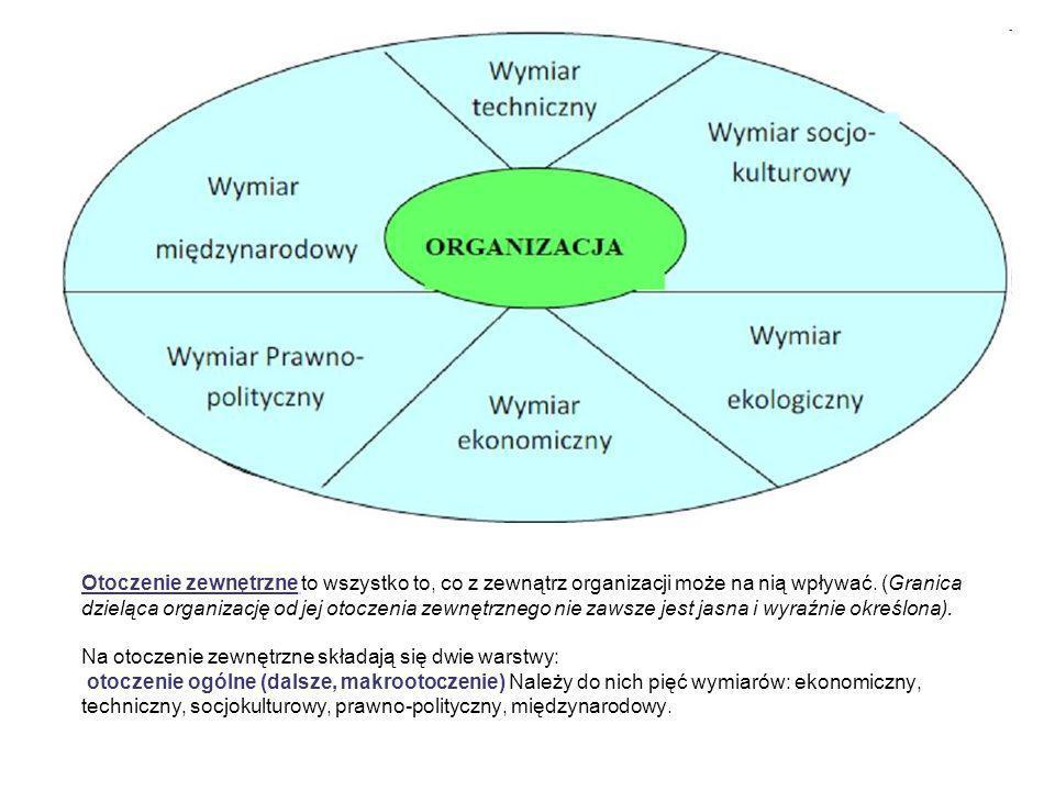 Otoczenie zewnętrzne to wszystko to, co z zewnątrz organizacji może na nią wpływać.