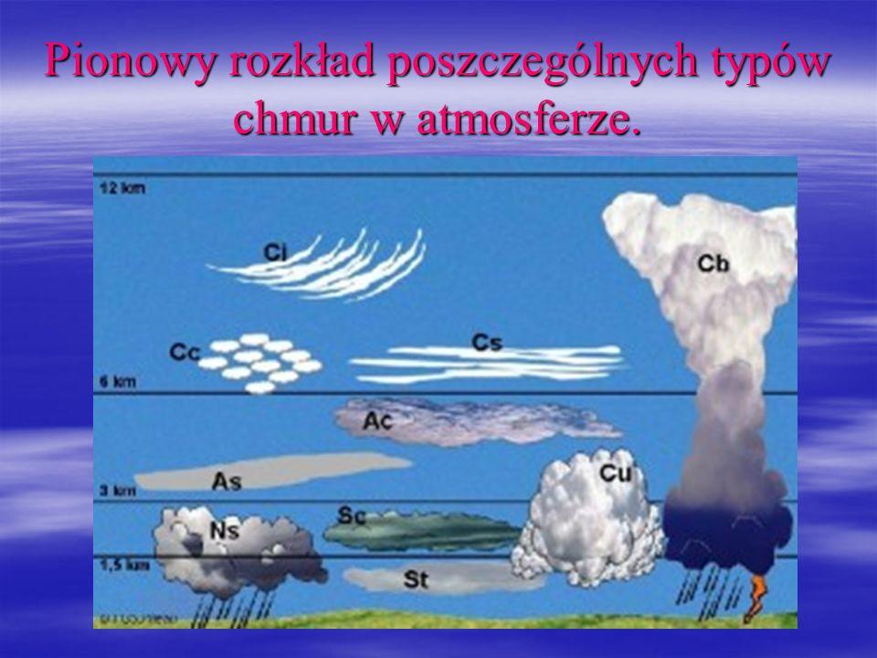 Pionowy rozkład poszczególnych typów chmur w atmosferze.