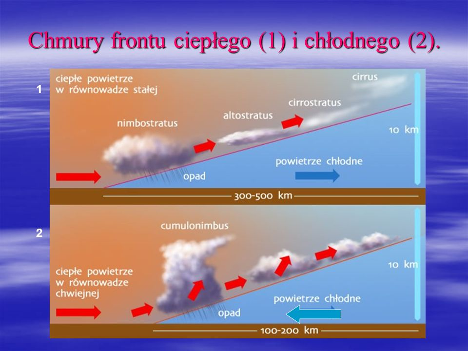 Chmury frontu ciepłego (1) i chłodnego (2).