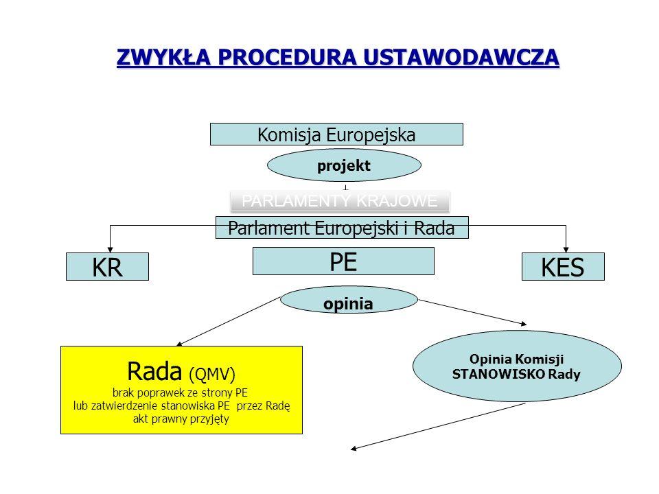 PE KR KES Rada (QMV) ZWYKŁA PROCEDURA USTAWODAWCZA Komisja Europejska
