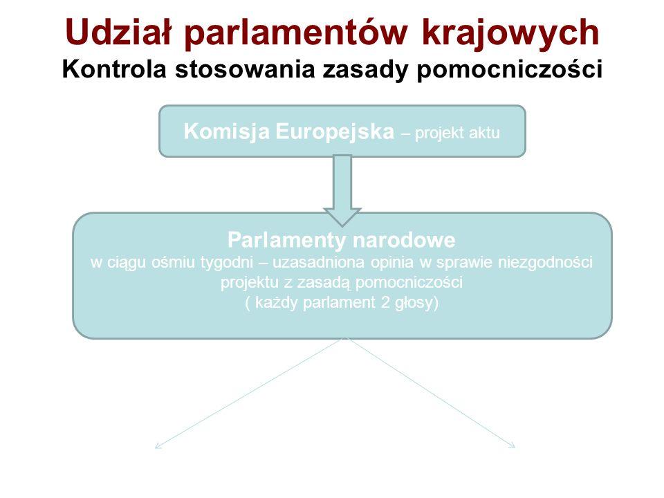 Udział parlamentów krajowych Kontrola stosowania zasady pomocniczości