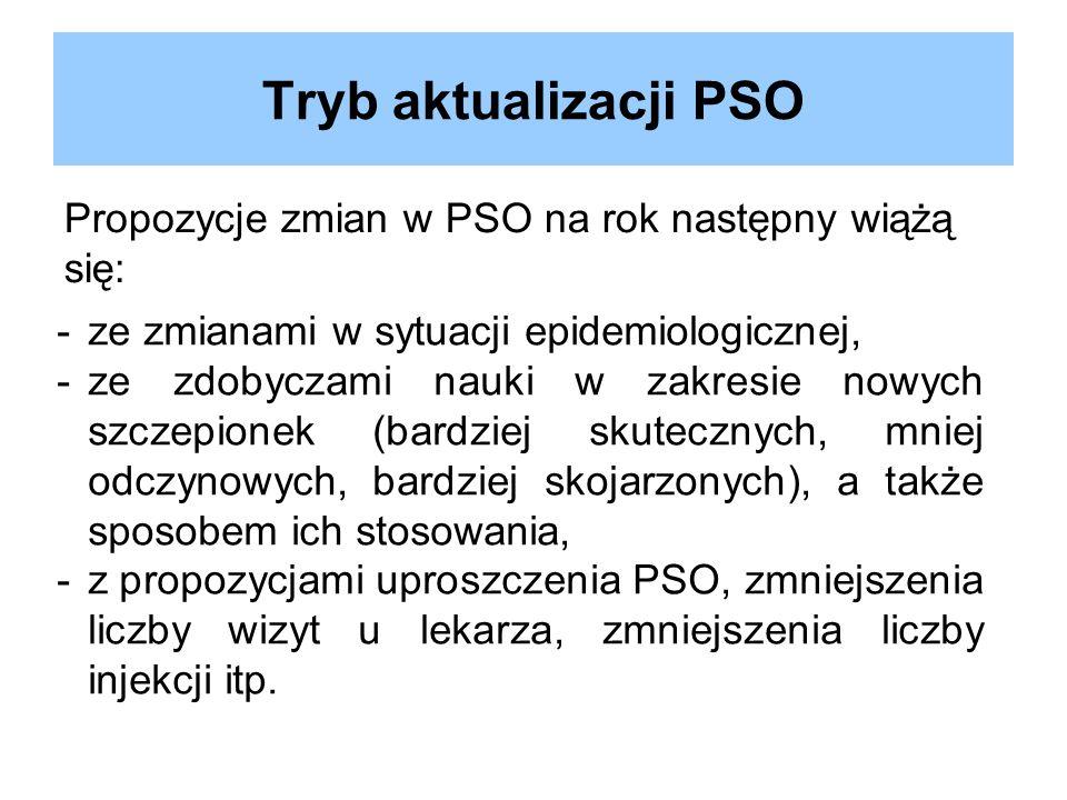 Tryb aktualizacji PSO Propozycje zmian w PSO na rok następny wiążą się: ze zmianami w sytuacji epidemiologicznej,