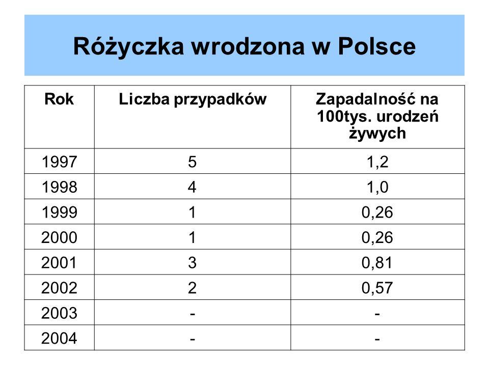 Różyczka wrodzona w Polsce