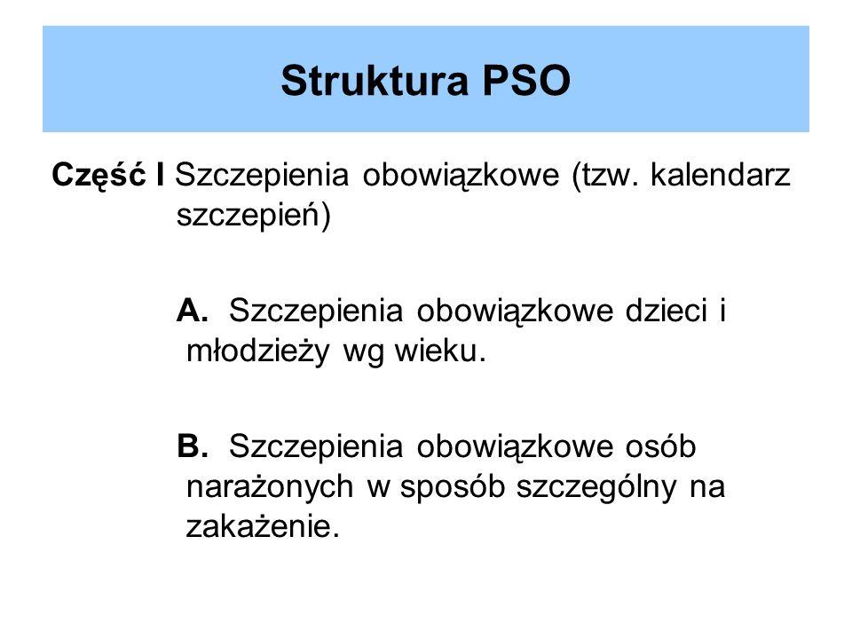 Struktura PSO Część I Szczepienia obowiązkowe (tzw. kalendarz szczepień) A. Szczepienia obowiązkowe dzieci i młodzieży wg wieku.