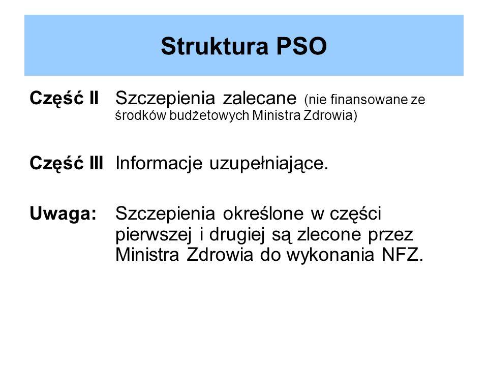 Struktura PSO Część II Szczepienia zalecane (nie finansowane ze środków budżetowych Ministra Zdrowia)