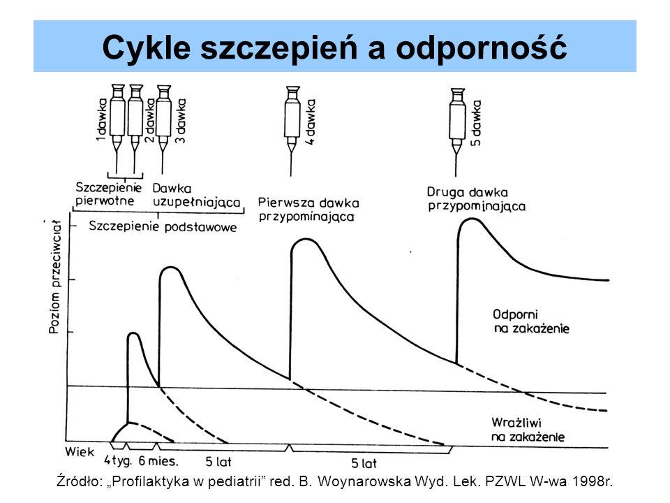 Cykle szczepień a odporność