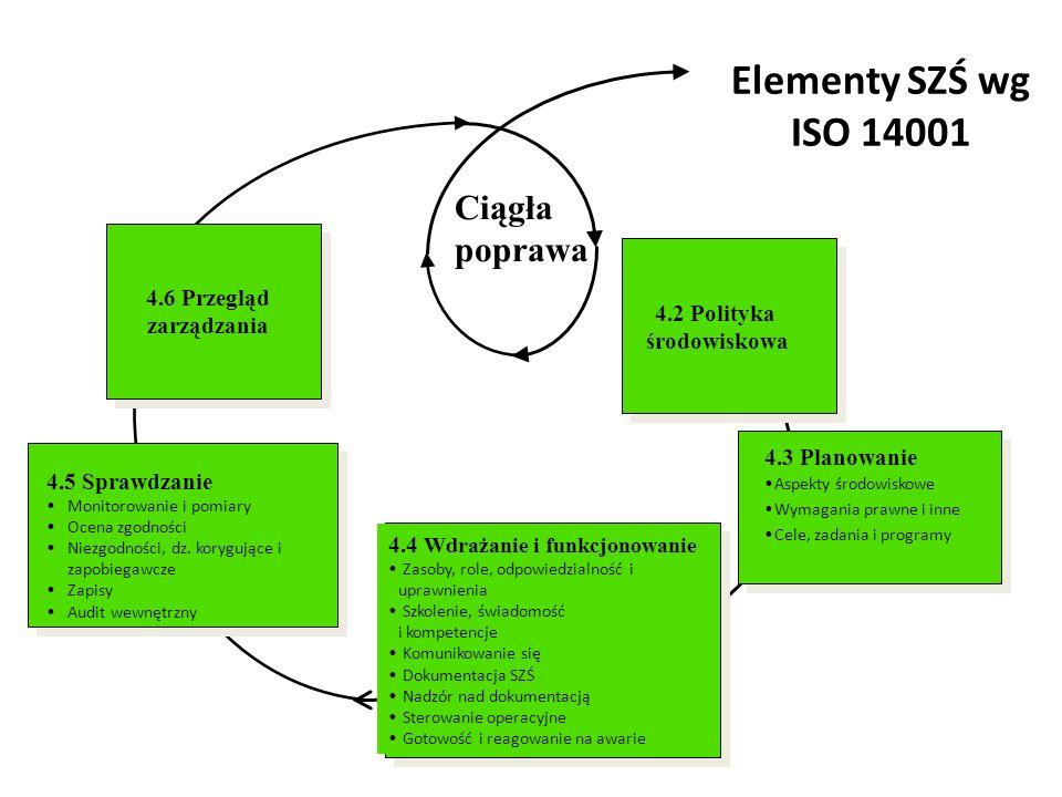 Elementy SZŚ wg ISO 14001 Ciągła poprawa 4.6 Przegląd zarządzania