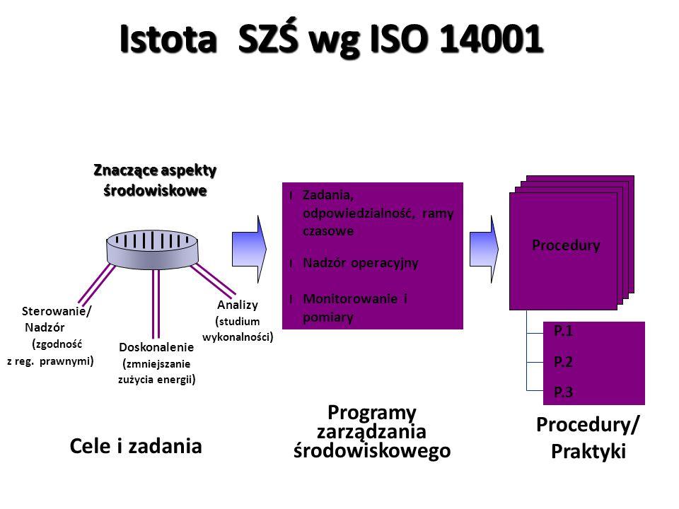 Istota SZŚ wg ISO 14001 Cele i zadania
