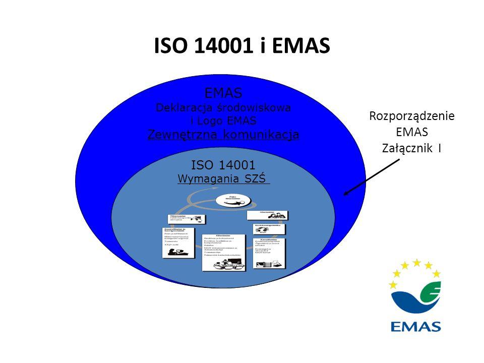 ISO 14001 i EMAS EMAS Rozporządzenie EMAS Załącznik I