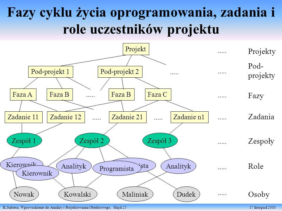 Fazy cyklu życia oprogramowania, zadania i role uczestników projektu