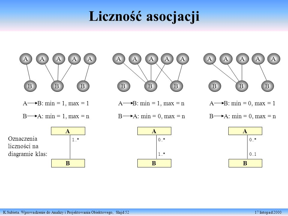Liczność asocjacji A A A B B B B B B B B B A B: min = 1, max = 1