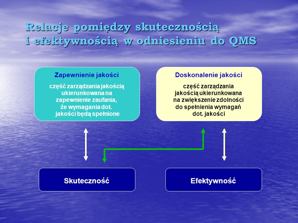 Relacje pomiędzy skutecznością i efektywnością w odniesieniu do QMS