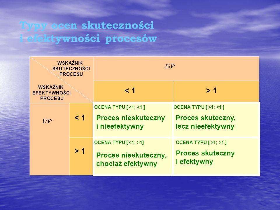 Typy ocen skuteczności i efektywności procesów