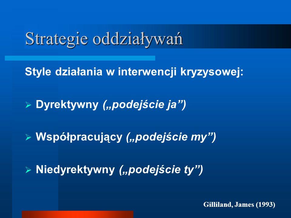 Strategie oddziaływań