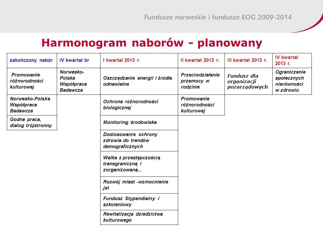Harmonogram naborów - planowany