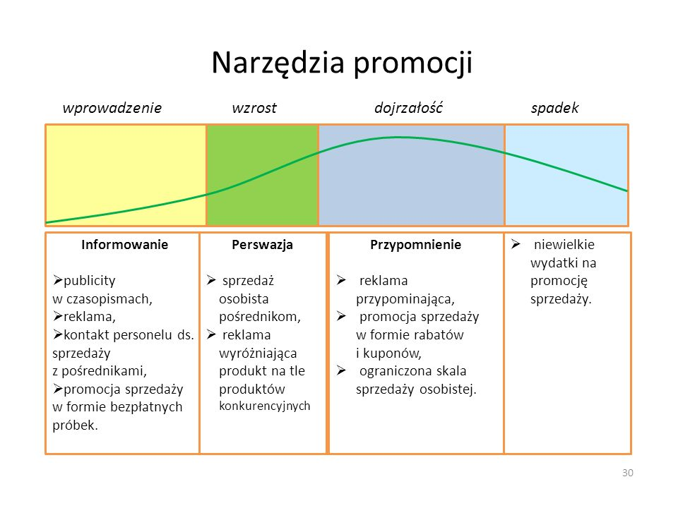 Narzędzia promocji dojrzałość wzrost wprowadzenie spadek Informowanie