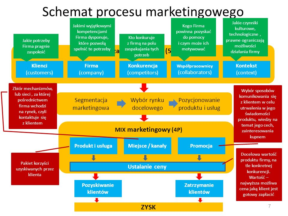Schemat procesu marketingowego