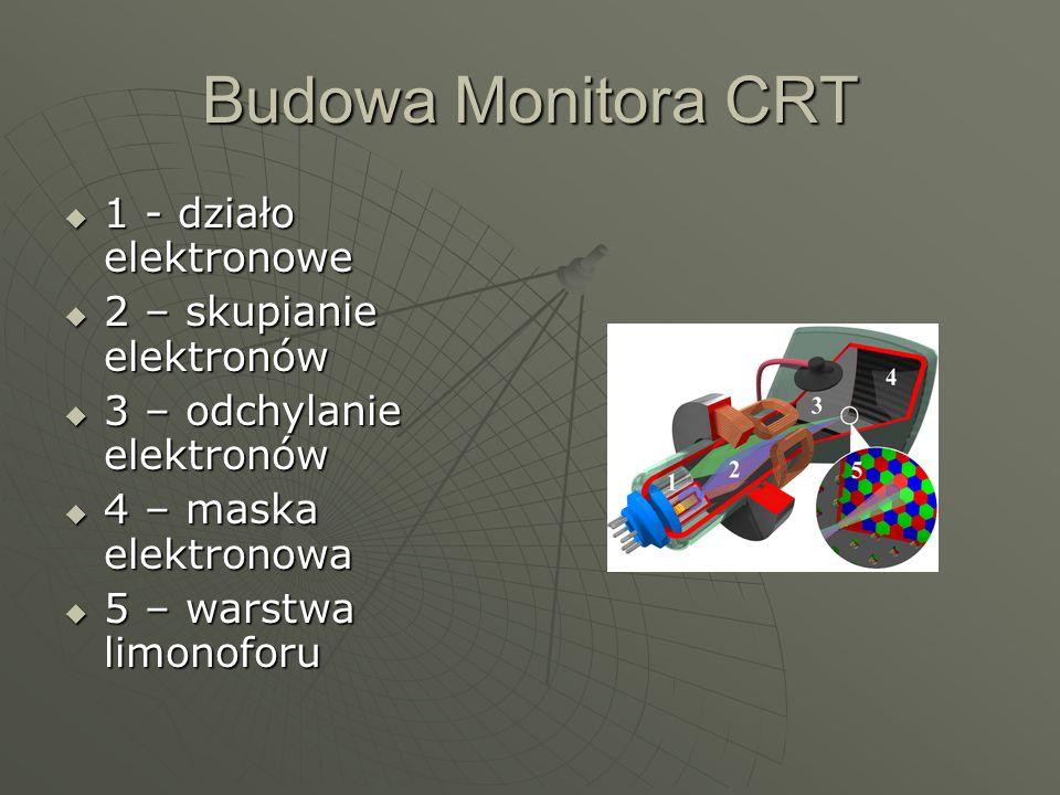 Budowa Monitora CRT 1 - działo elektronowe 2 – skupianie elektronów