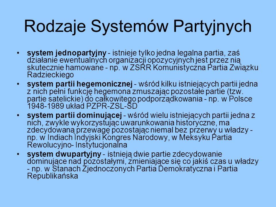 Rodzaje Systemów Partyjnych