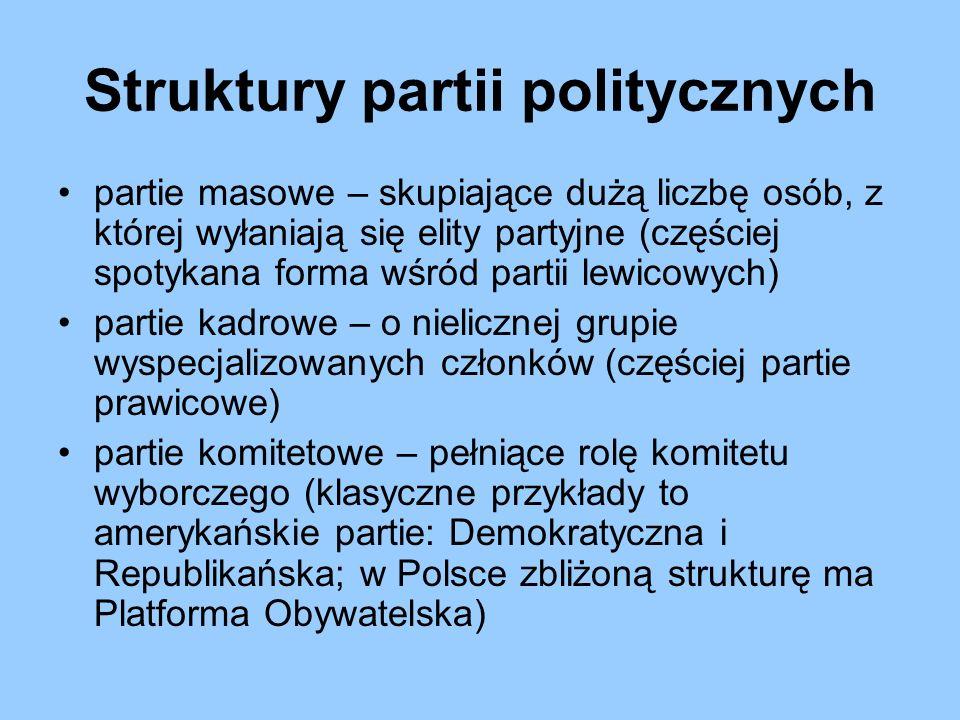 Struktury partii politycznych