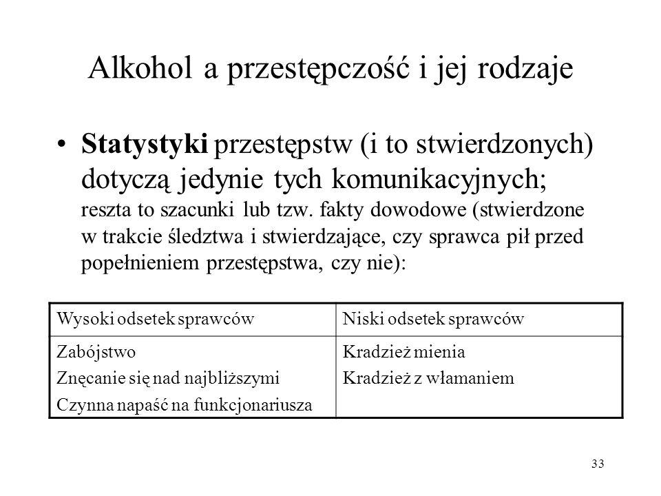 Alkohol a przestępczość i jej rodzaje