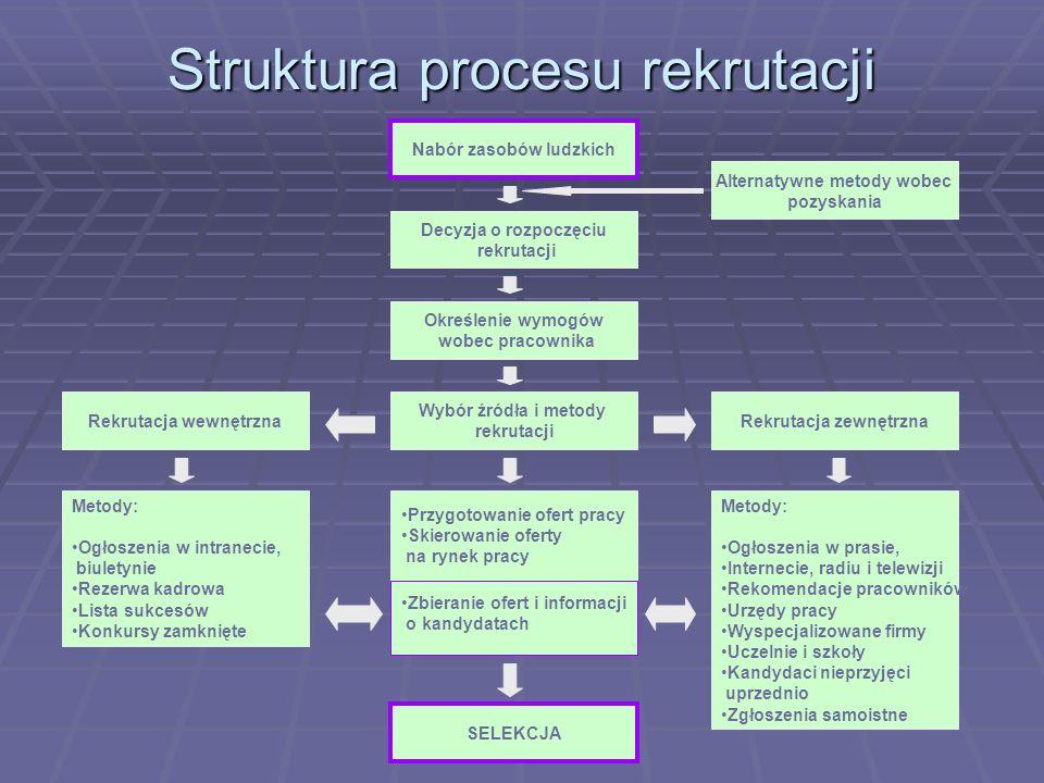 Struktura procesu rekrutacji