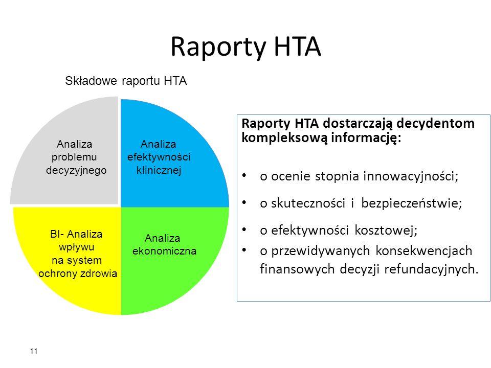 Raporty HTA Raporty HTA dostarczają decydentom kompleksową informację: