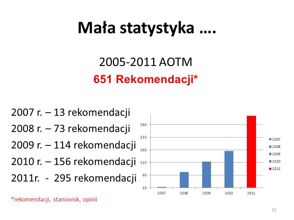 Mała statystyka …. 2005-2011 AOTM 651 Rekomendacji*