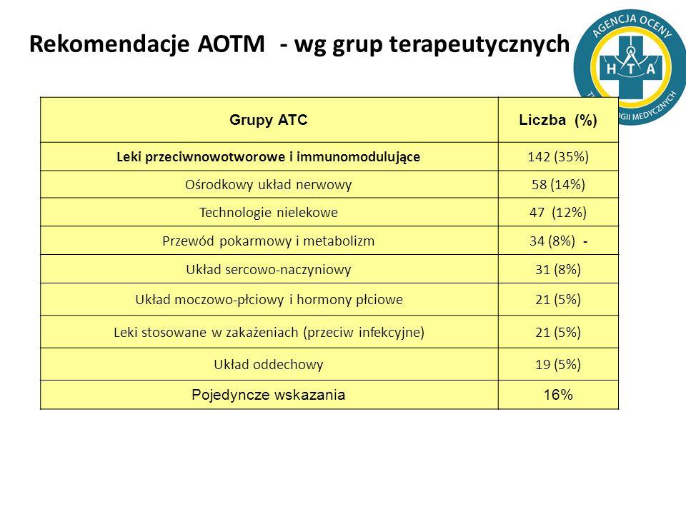 Rekomendacje AOTM - wg grup terapeutycznych