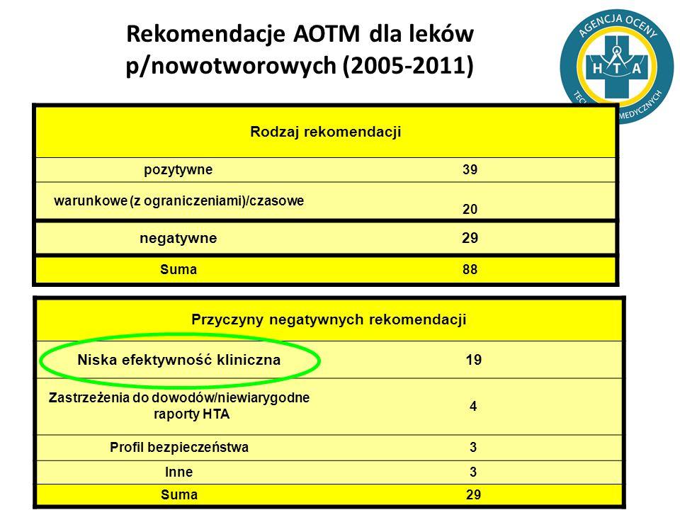 Rekomendacje AOTM dla leków p/nowotworowych (2005-2011)