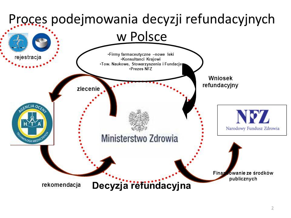Proces podejmowania decyzji refundacyjnych w Polsce