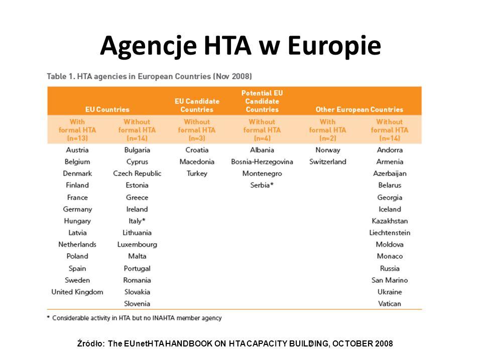 Źródło: The EUnetHTA HANDBOOK ON HTA CAPACITY BUILDING, OCTOBER 2008